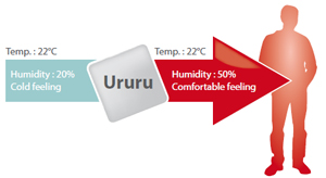 Humidification for comfort with Daikin US7 - you feel warmer with the right humidity set